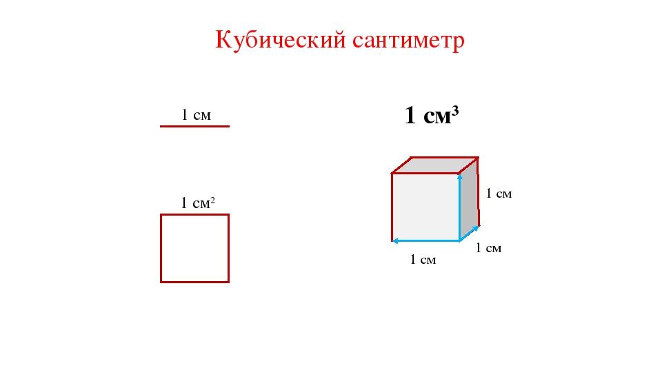 Кубический сантиметр 1 см 1 см2 1 см3 1 см 1 см 1 см