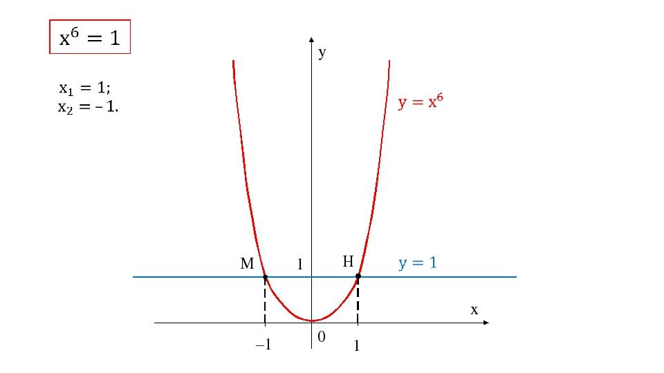 0 y x –1 1 1 M H