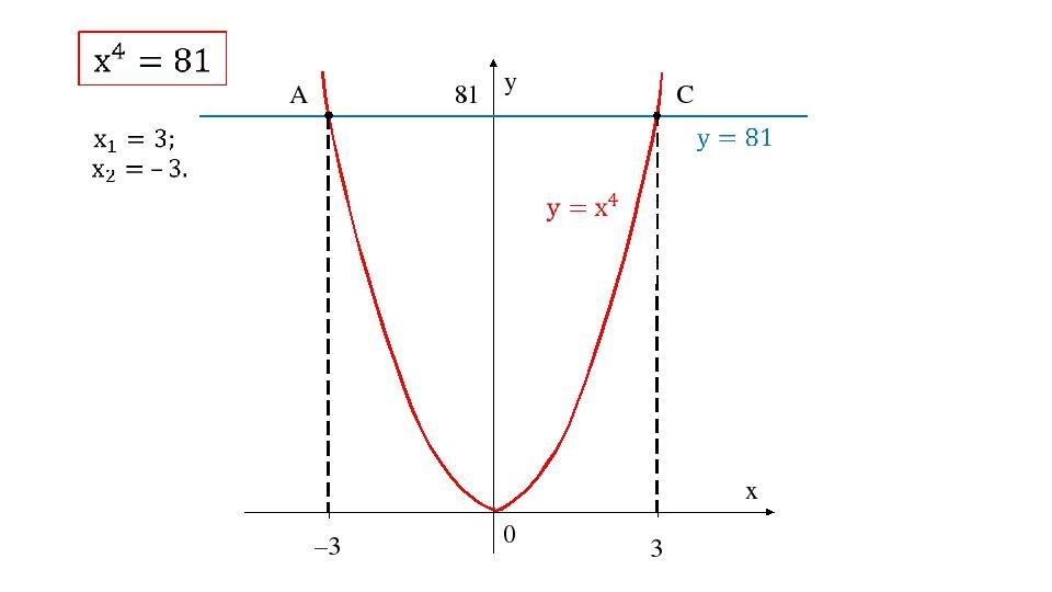 0 y x –3 3 81 A C
