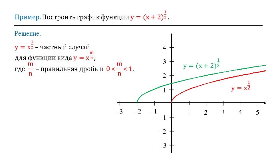 Решение. 1 2 3 4 5 1 2 3 4 –1 –2 –3 –1 –2 –3