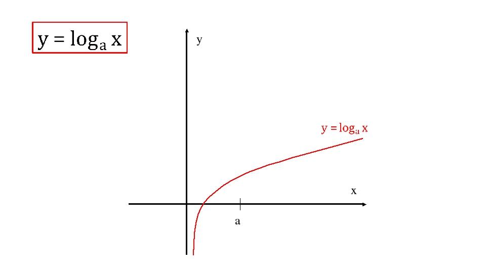 a x y
