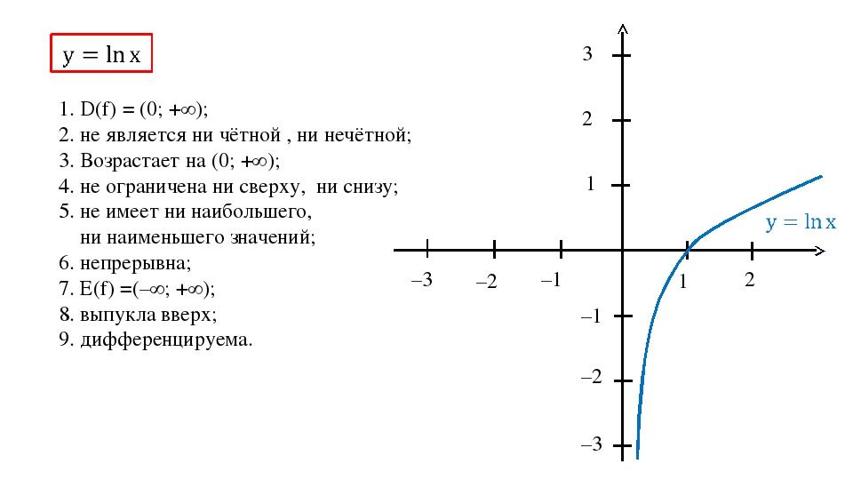 1 2 –1 –2 –3 1 2 3 –1 –2 –3 1. D(f) = (0; +∞); 2. не является ни чётной , ни...