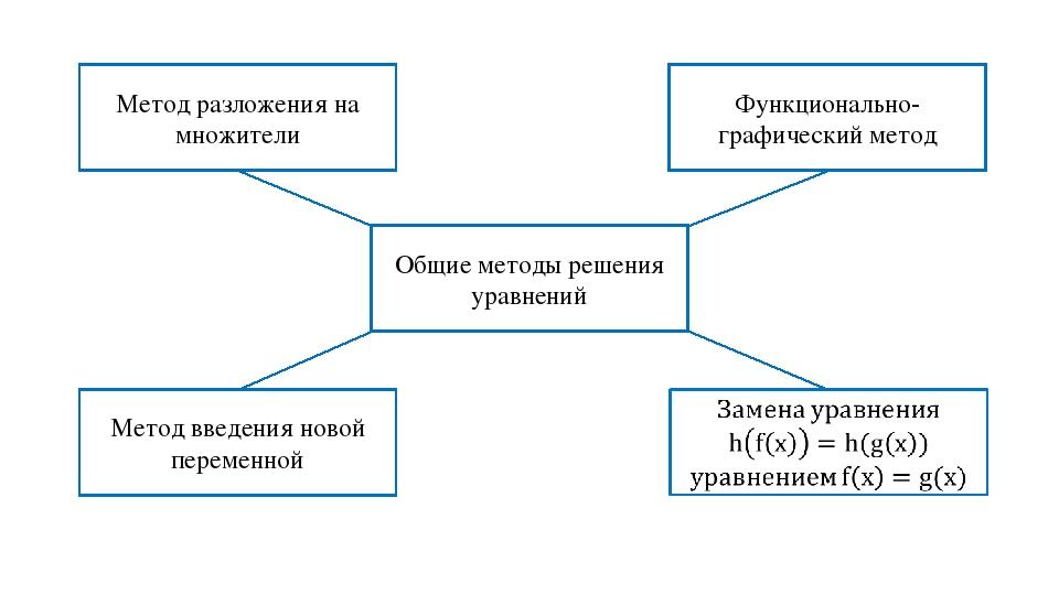Общие методы решения уравнений Функционально-графический метод Метод разложен...