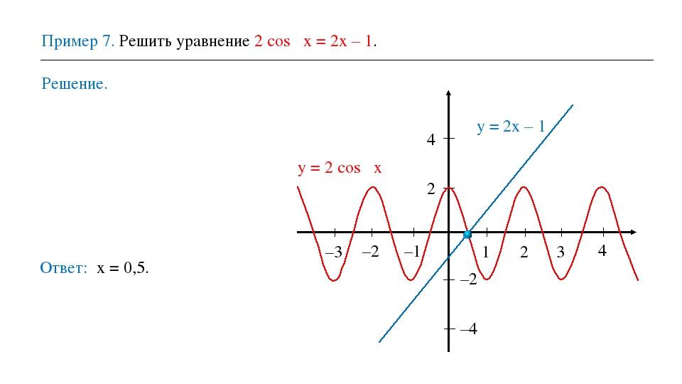 Пример 7. Решить уравнение 2 cos πх = 2х – 1. Решение. Ответ: х = 0,5. 1 2 3...