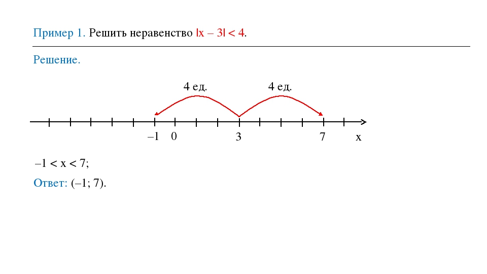 Пример 1. Решить неравенство |х – 3| < 4. Решение. 0 x 3 7 –1 4 ед. 4 ед. –1...