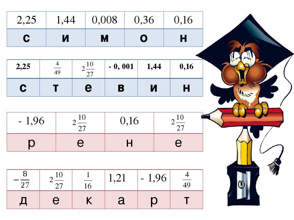 2,25 1,44 0,008 0,36 0,16 с и м о н 2,25 - 0, 001 1,44 0,16 с т е в и н - 1,9...