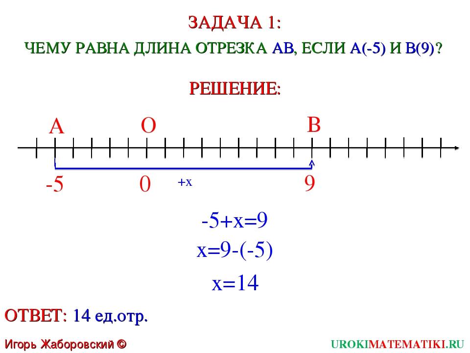 ЗАДАЧА 1: UROKIMATEMATIKI.RU Игорь Жаборовский © 2011 -5+x=9 x=9-(-5) ЧЕМУ РА...