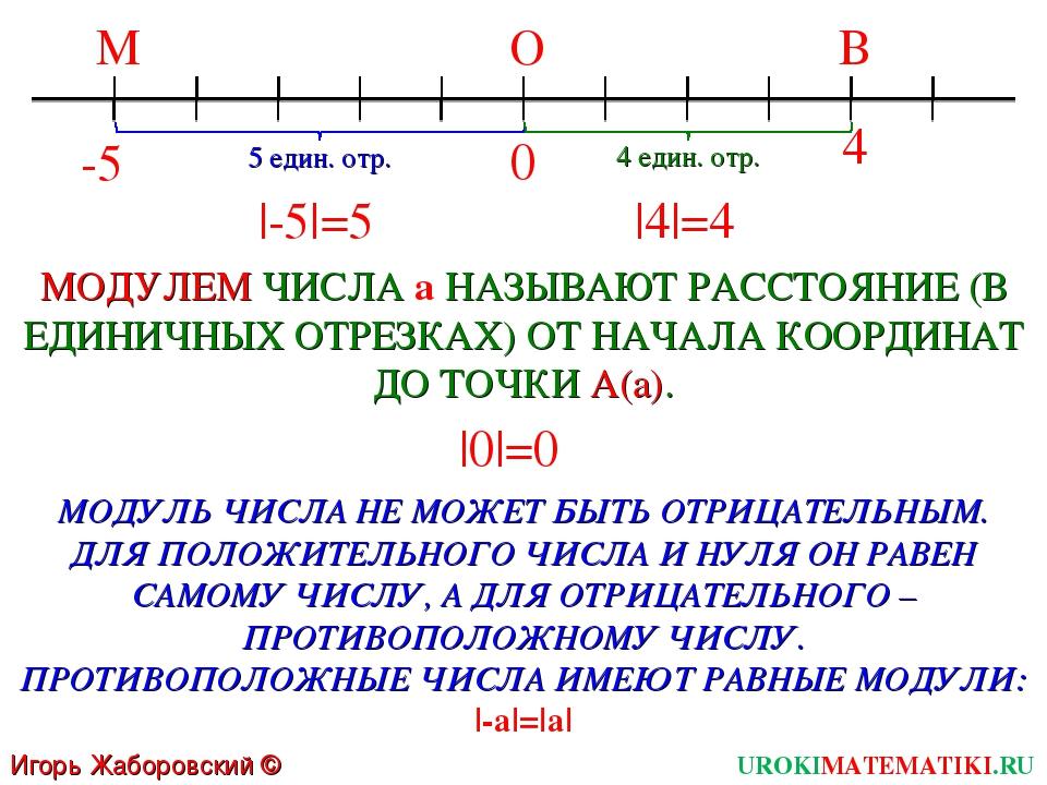 Игорь Жаборовский © 2011 UROKIMATEMATIKI.RU -5 0 4 МОДУЛЕМ ЧИСЛА a НАЗЫВАЮТ Р...