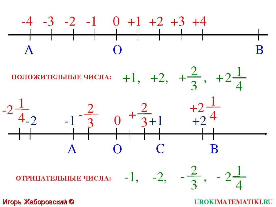 Игорь Жаборовский © 2011 UROKIMATEMATIKI.RU 1 4 2 + A B O -4 +1 +2 +3 +4 -1 -...