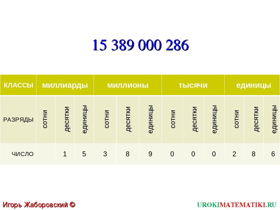 UROKIMATEMATIKI.RU Игорь Жаборовский © 2011 сотни десятки единицы сотни десят...