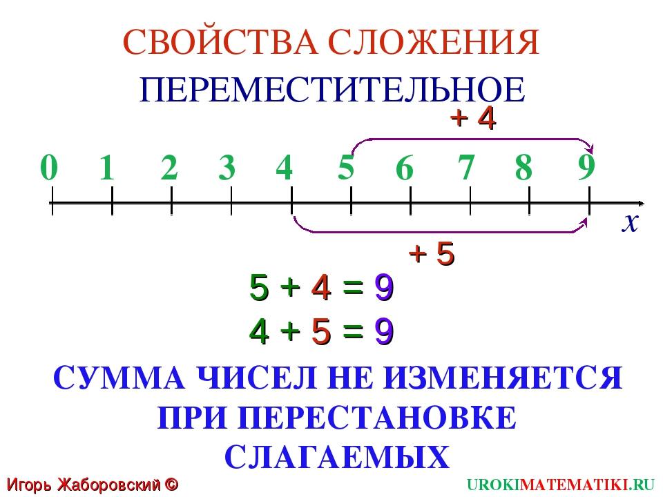 0 1 2 3 4 5 6 7 8 9 + 5 5 + 4 = 9 4 + 5 = 9 СВОЙСТВА СЛОЖЕНИЯ ПЕРЕМЕСТИТЕЛЬНО...