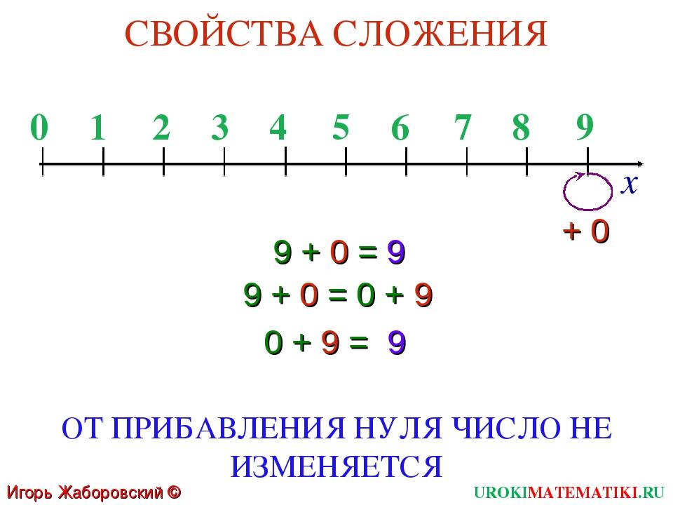 9 + 0 = 9 СВОЙСТВА СЛОЖЕНИЯ ОТ ПРИБАВЛЕНИЯ НУЛЯ ЧИСЛО НЕ ИЗМЕНЯЕТСЯ 0 1 2 3 4...