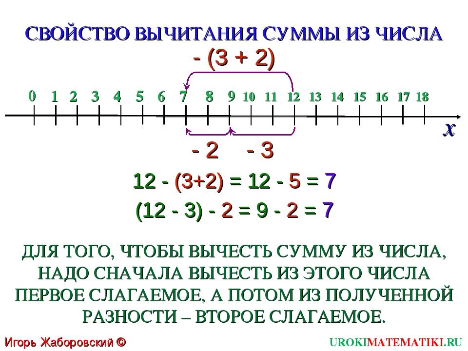 12 - (3+2) = 12 - 5 = 7 (12 - 3) - 2 = 9 - 2 = 7 СВОЙСТВО ВЫЧИТАНИЯ СУММЫ ИЗ...