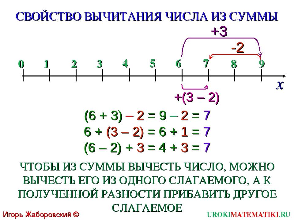 (6 + 3) – 2 = 9 – 2 = 7 6 + (3 – 2) = 6 + 1 = 7 СВОЙСТВО ВЫЧИТАНИЯ ЧИСЛА ИЗ С...