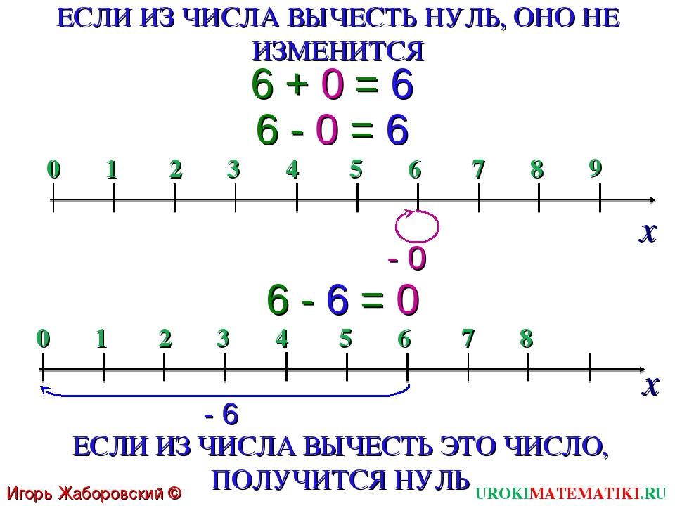 6 + 0 = 6 6 - 0 = 6 6 - 6 = 0 ЕСЛИ ИЗ ЧИСЛА ВЫЧЕСТЬ НУЛЬ, ОНО НЕ ИЗМЕНИТСЯ ЕС...