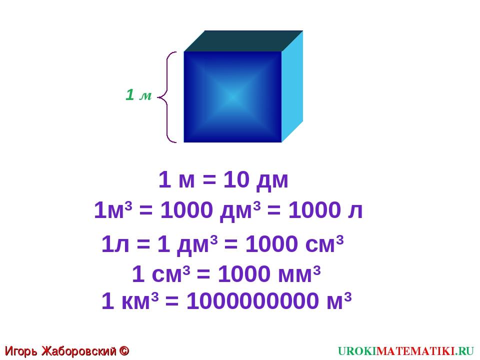 1 м 1м3 = 1000 дм3 = 1000 л Игорь Жаборовский © 2011 UROKIMATEMATIKI.RU 1 м =...