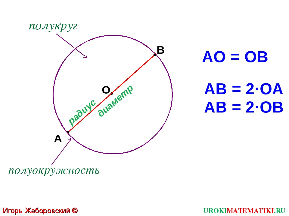 Игорь Жаборовский © 2011 UROKIMATEMATIKI.RU О А В радиус диаметр АО = ОВ АВ =...