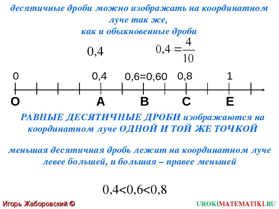 Игорь Жаборовский © 2011 UROKIMATEMATIKI.RU десятичные дроби можно изображать...