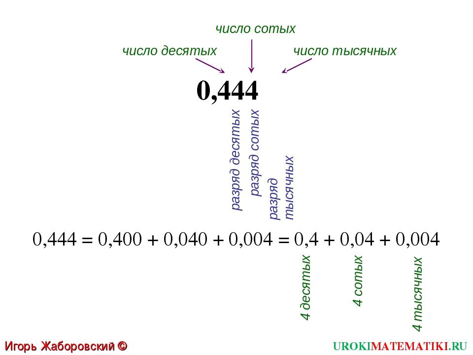 Игорь Жаборовский © 2011 UROKIMATEMATIKI.RU 0,444 = 0,400 + 0,040 + 0,004 = 0...