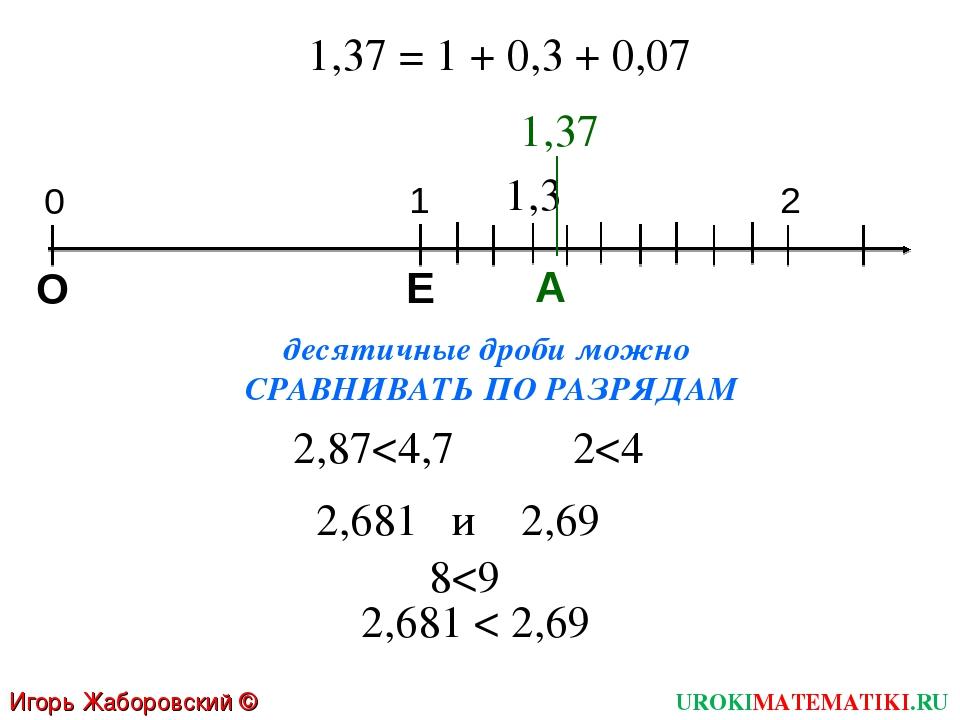 Игорь Жаборовский © 2011 UROKIMATEMATIKI.RU 1,37 = 1 + 0,3 + 0,07 А десятичны...
