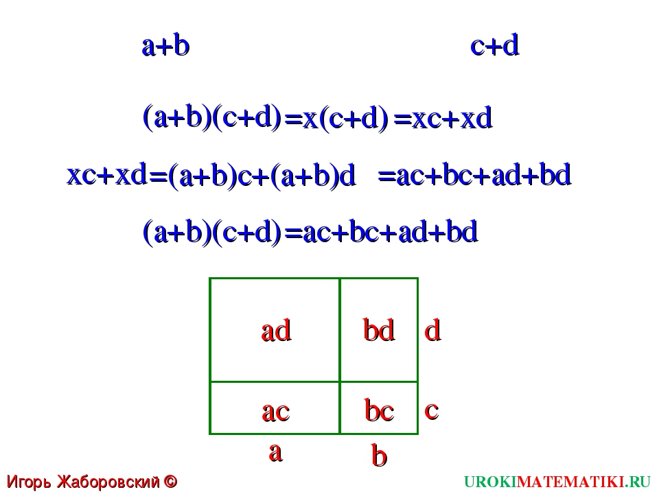 UROKIMATEMATIKI.RU Игорь Жаборовский © 2011 a+b c+d (a+b)(c+d) =x(c+d) =xc+xd...