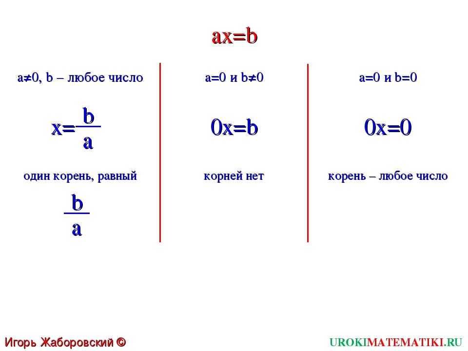UROKIMATEMATIKI.RU Игорь Жаборовский © 2011 ax=b a≠0, b – любое число a=0 и b...