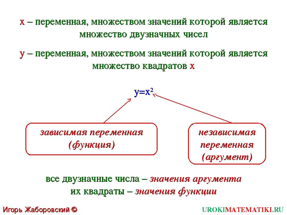 UROKIMATEMATIKI.RU Игорь Жаборовский © 2011 x – переменная, множеством значен...