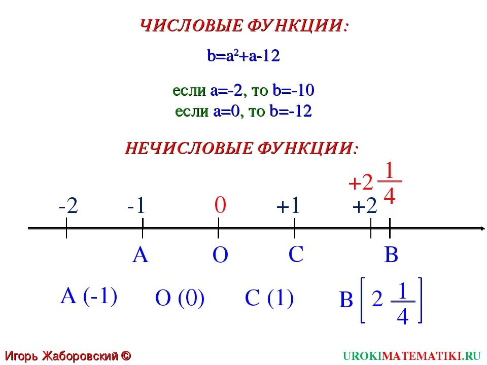 UROKIMATEMATIKI.RU Игорь Жаборовский © 2011 ЧИСЛОВЫЕ ФУНКЦИИ: b=a2+a-12 если...