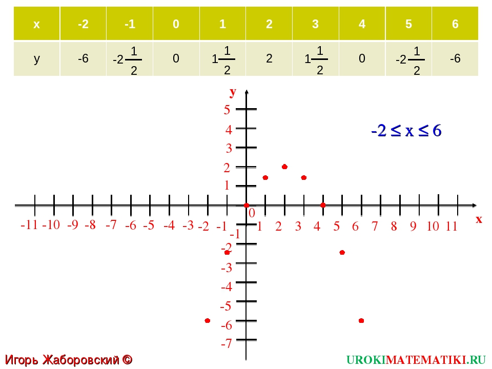 1 2 3 4 5 6 7 8 9 10 11 -1 -2 -3 -4 -5 -6 -7 -8 -9 -10 -11 1 2 3 5 -1 -2 -3 -...