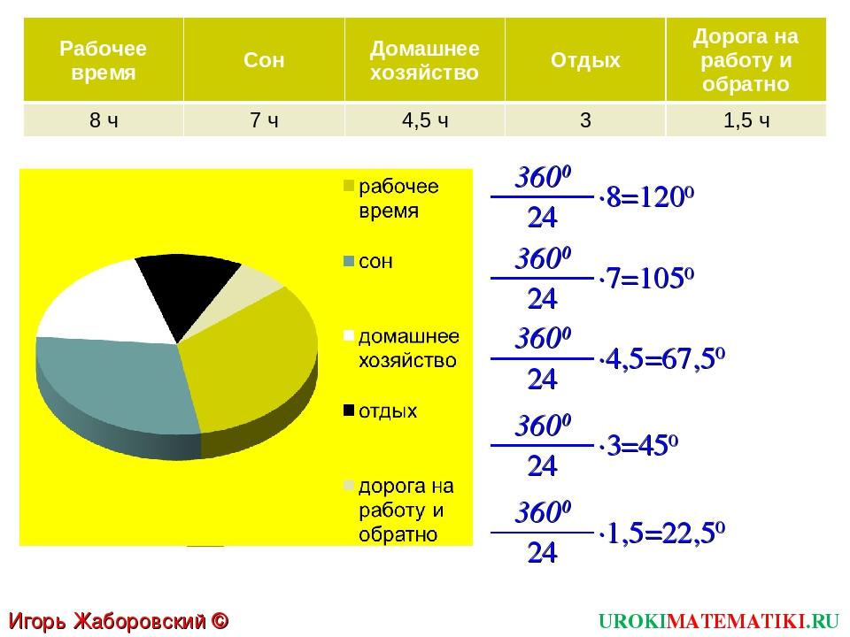 UROKIMATEMATIKI.RU Игорь Жаборовский © 2011 3600 ∙8=1200 3600 24 ∙7=1050 3600...