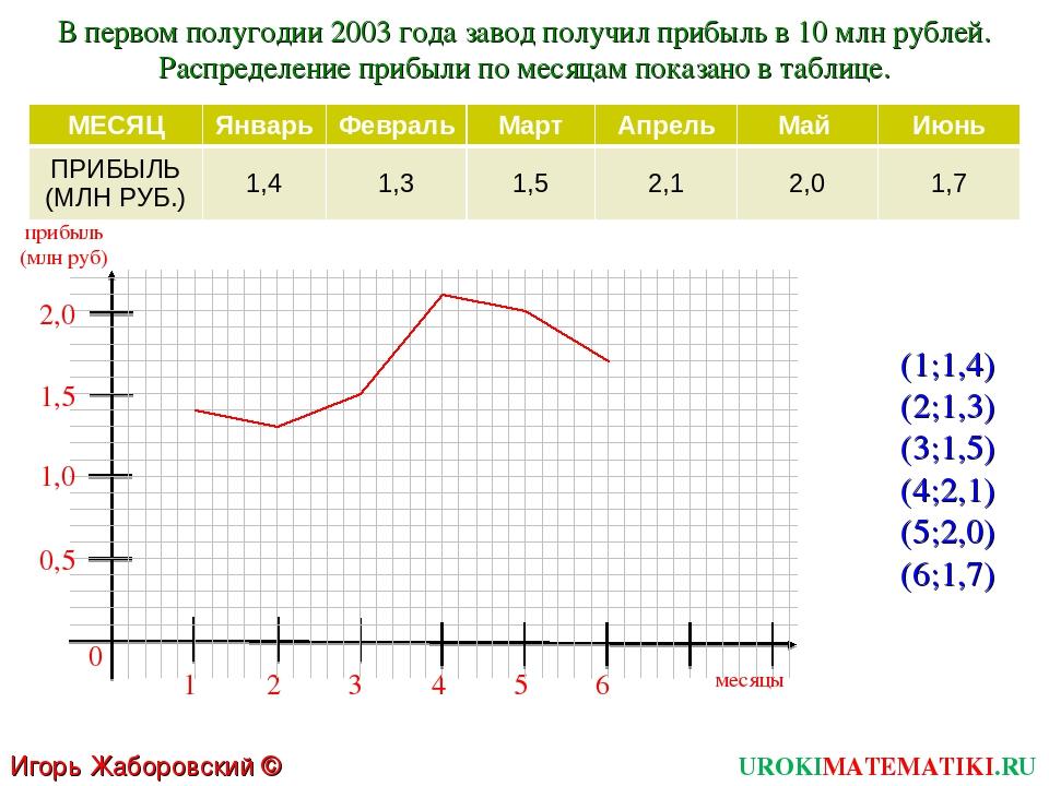 UROKIMATEMATIKI.RU Игорь Жаборовский © 2011 В первом полугодии 2003 года заво...