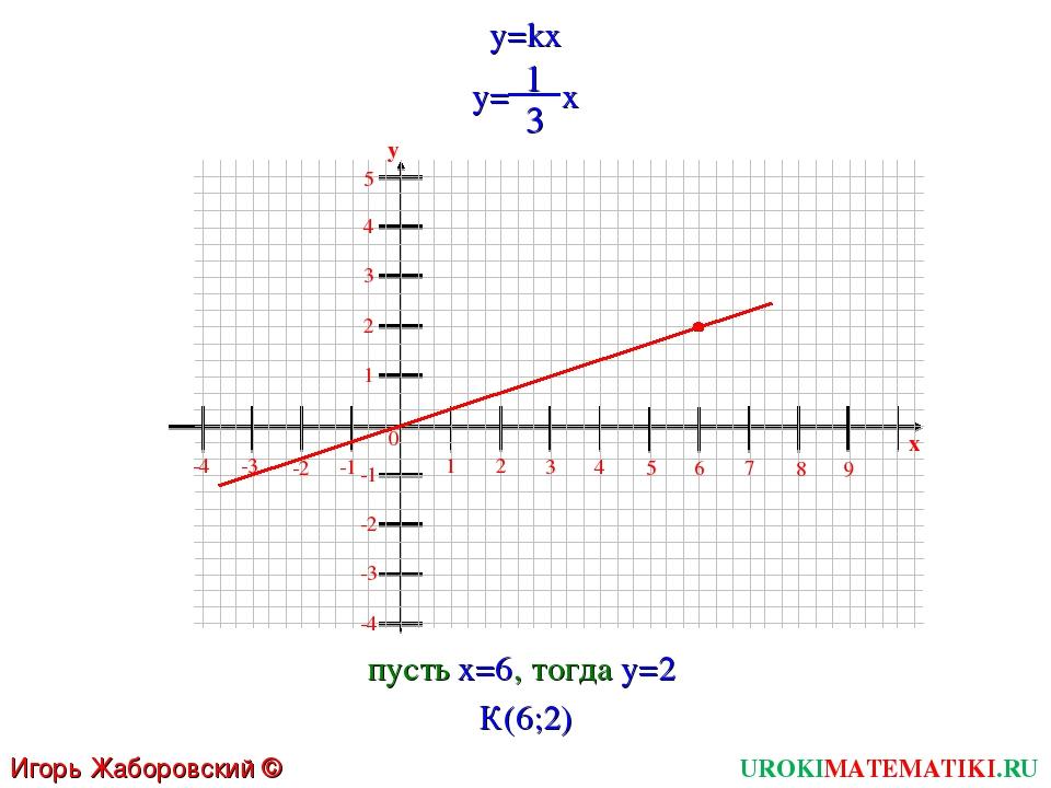 UROKIMATEMATIKI.RU Игорь Жаборовский © 2011 y=kx 1 2 3 4 5 6 0 7 8 9 x -4 -3...