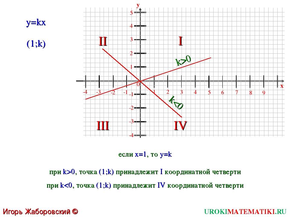 UROKIMATEMATIKI.RU Игорь Жаборовский © 2011 1 2 3 4 5 6 0 7 8 9 x -4 -3 -2 -1...