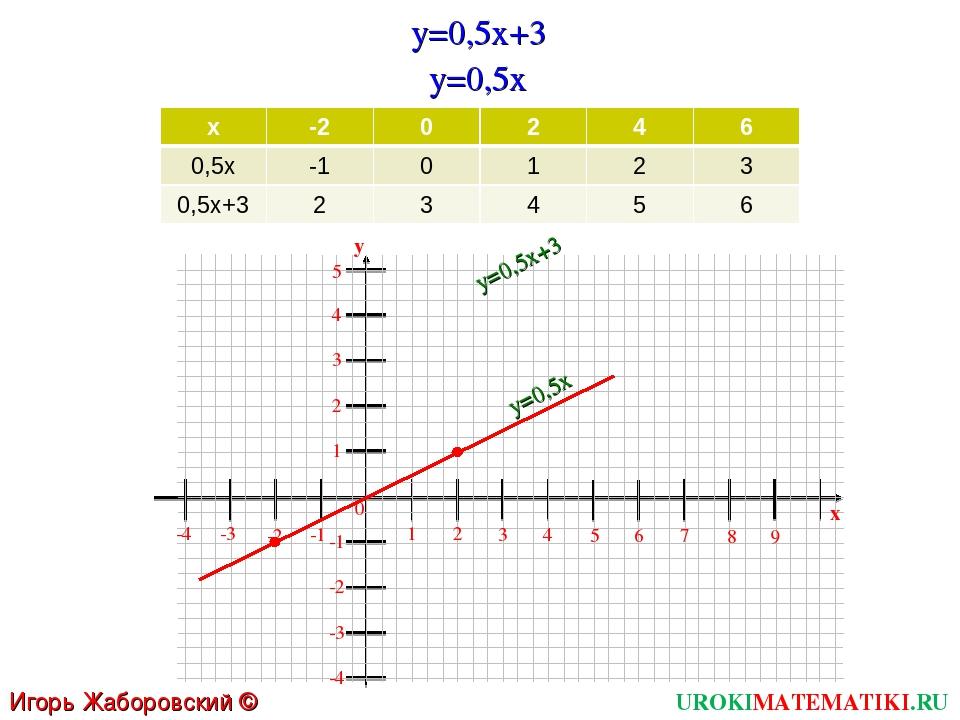 UROKIMATEMATIKI.RU Игорь Жаборовский © 2011 y=0,5x+3 y=0,5x 1 2 3 4 5 6 0 7 8...