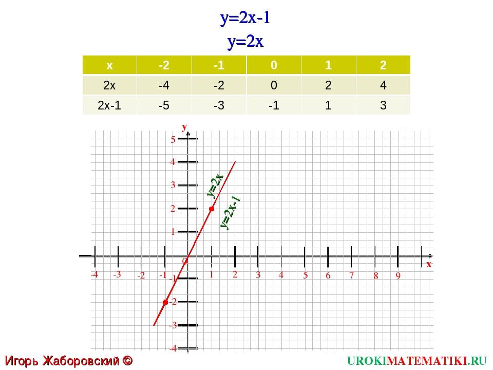 UROKIMATEMATIKI.RU Игорь Жаборовский © 2011 y=2x-1 y=2x 1 2 3 4 5 6 0 7 8 9 x...
