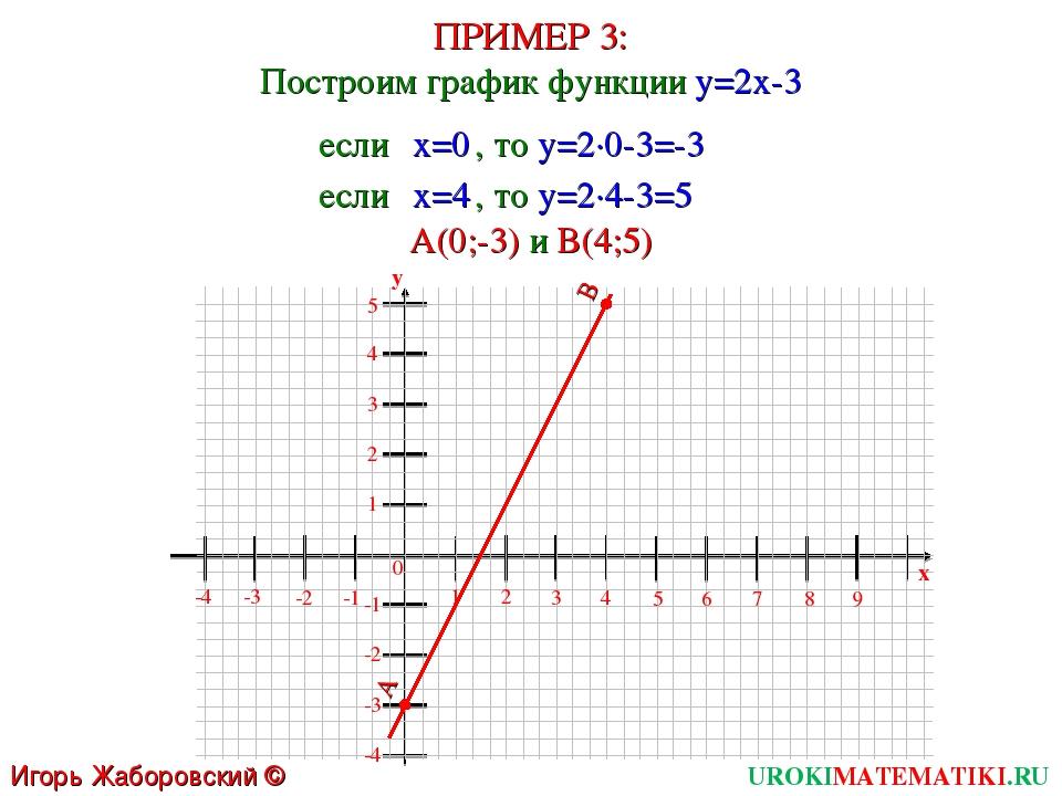 ПРИМЕР 3: Построим график функции y=2x-3 UROKIMATEMATIKI.RU Игорь Жаборовский...