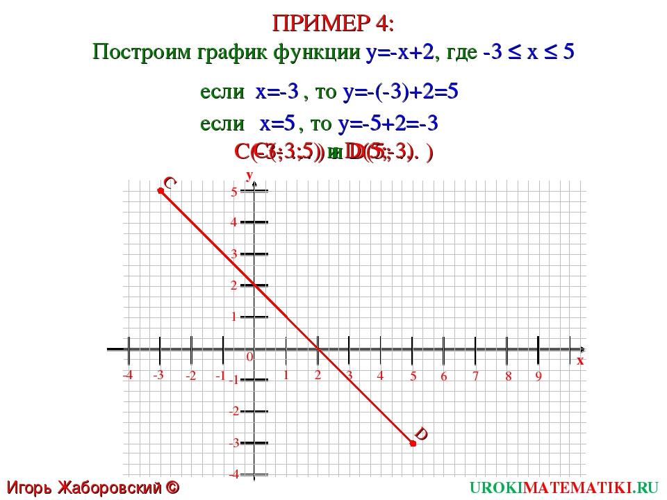 ПРИМЕР 4: Построим график функции y=-x+2, где -3 ≤ x ≤ 5 UROKIMATEMATIKI.RU И...