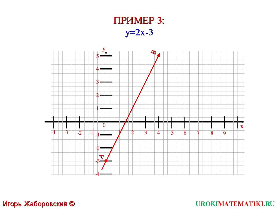 ПРИМЕР 3: y=2x-3 UROKIMATEMATIKI.RU Игорь Жаборовский © 2011 1 2 3 4 5 6 0 7...