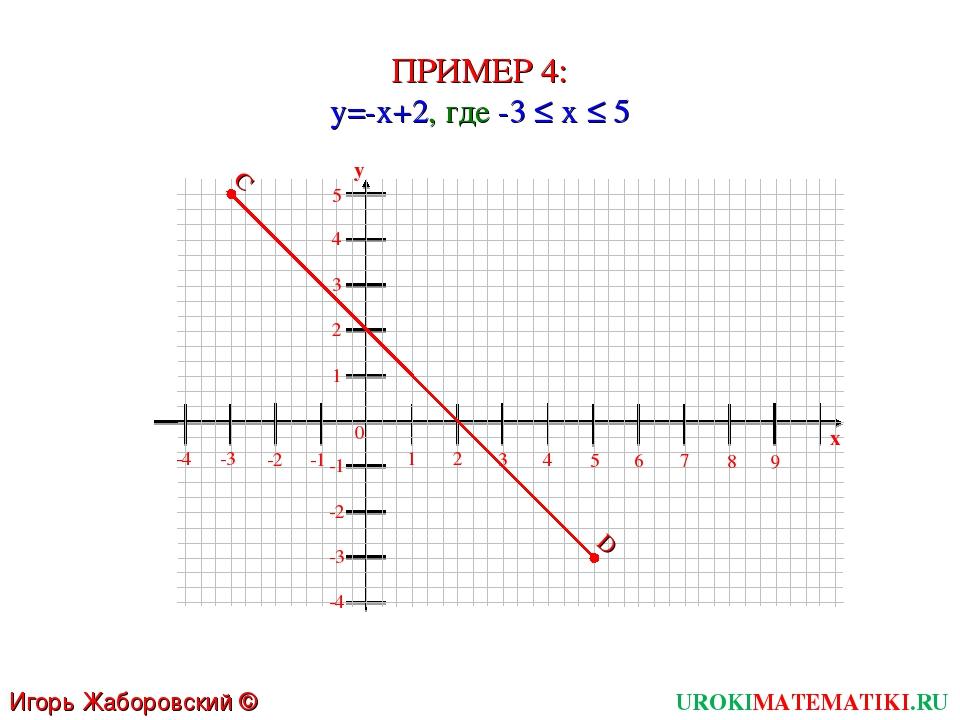 ПРИМЕР 4: y=-x+2, где -3 ≤ x ≤ 5 UROKIMATEMATIKI.RU Игорь Жаборовский © 2011...