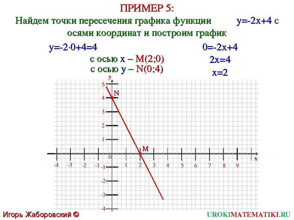ПРИМЕР 5: Найдем точки пересечения графика функции y=-2x+4 с осями координат...