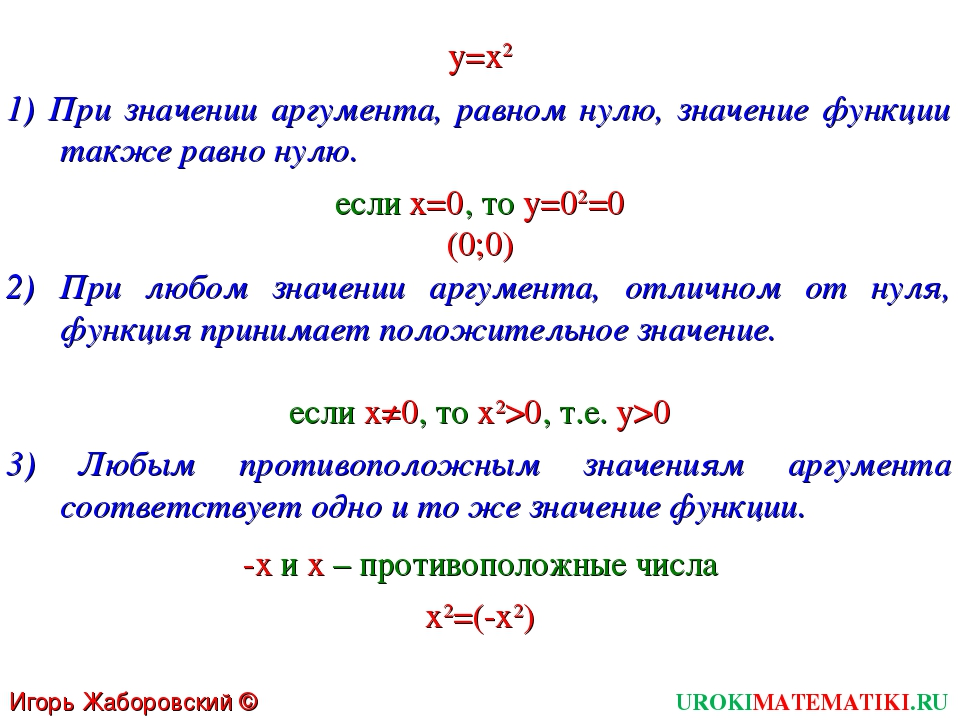 UROKIMATEMATIKI.RU Игорь Жаборовский © 2011 y=x2 1) При значении аргумента, р...
