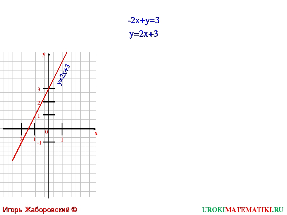 UROKIMATEMATIKI.RU Игорь Жаборовский © 2011 -2x+y=3 y=2x+3 -1 1 0 x -1 1 y y=...