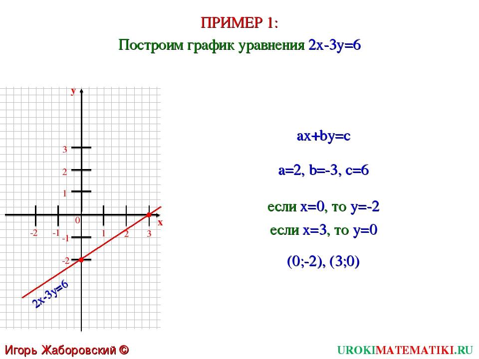 ПРИМЕР 1: UROKIMATEMATIKI.RU Игорь Жаборовский © 2011 Построим график уравнен...