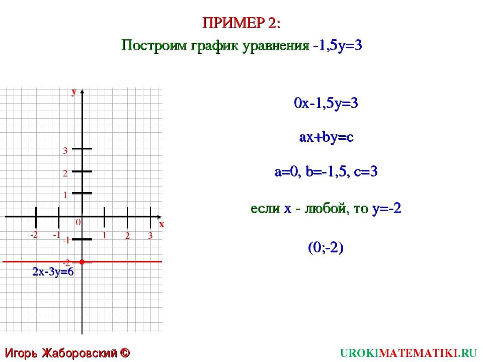 ПРИМЕР 2: UROKIMATEMATIKI.RU Игорь Жаборовский © 2011 Построим график уравнен...
