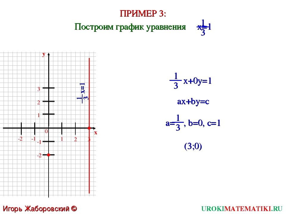 ПРИМЕР 3: UROKIMATEMATIKI.RU Игорь Жаборовский © 2011 Построим график уравнен...