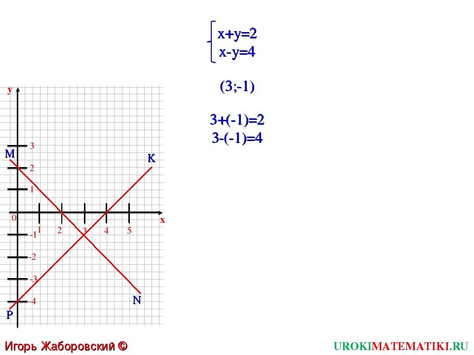 UROKIMATEMATIKI.RU Игорь Жаборовский © 2011 x+y=2 x-y=4 (3;-1) 3+(-1)=2 3-(-1...