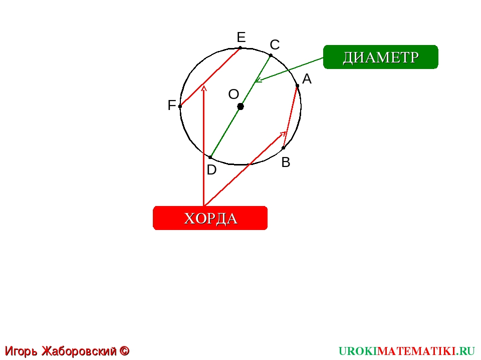 UROKIMATEMATIKI.RU Игорь Жаборовский © 2011 О А ДИАМЕТР B E F ХОРДА C D