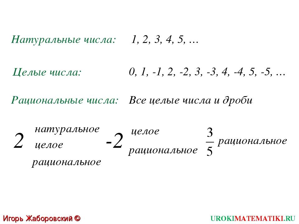 Натуральные числа: Целые числа: Рациональные числа: 1, 2, 3, 4, 5, … 0, 1, -1...
