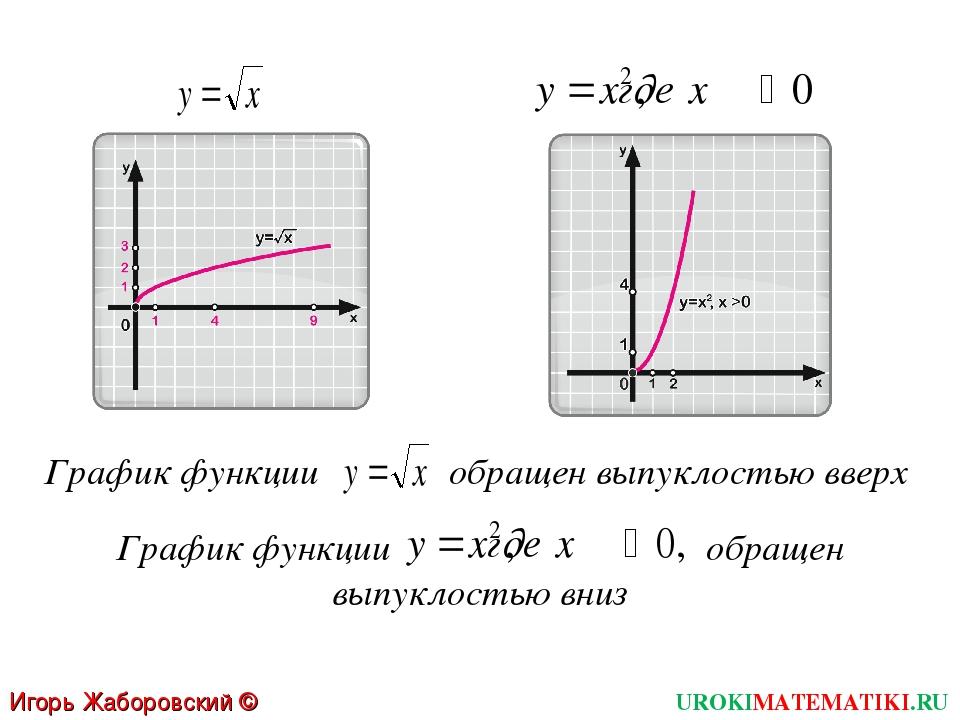 График функции обращен выпуклостью вверх График функции обращен выпуклостью в...