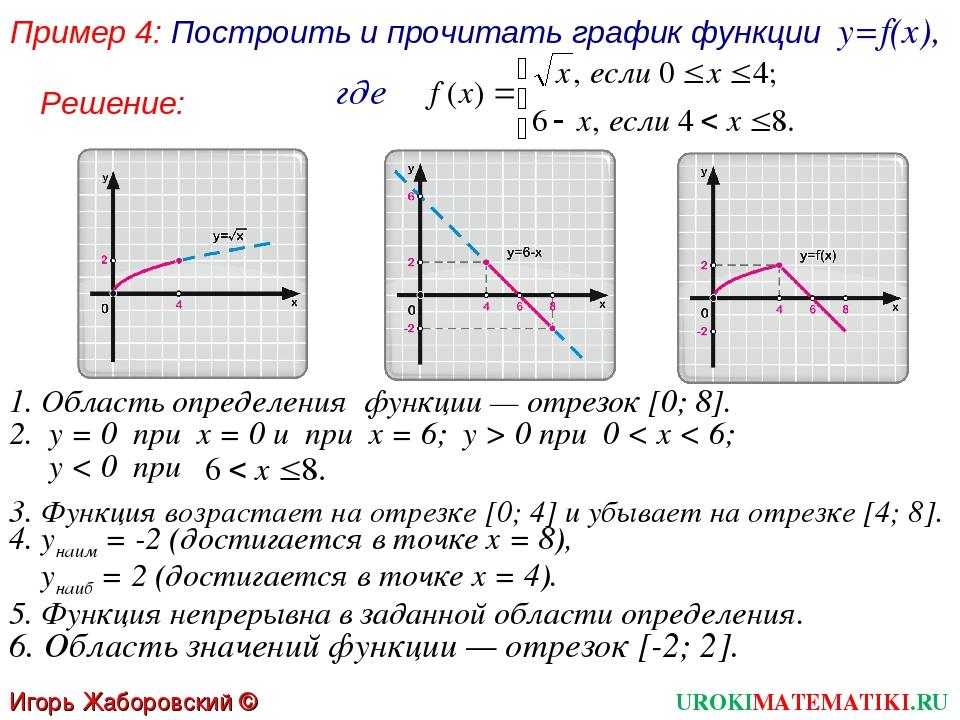 Пример 4: Построить и прочитать график функции y=f(x), где 1. Область определ...